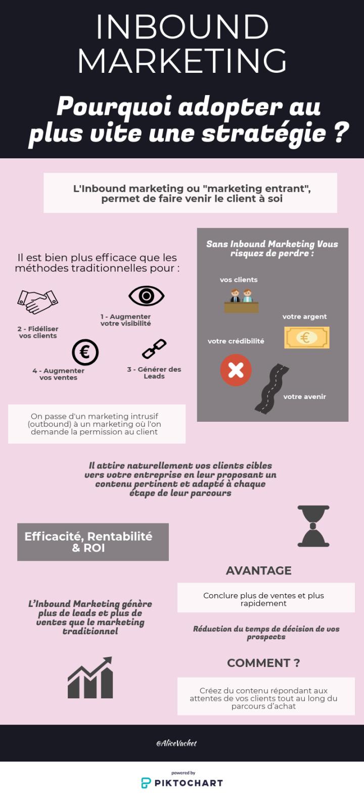 [Infographie] Pourquoi adopter au plus vite une stratégie Inbound Marketing?