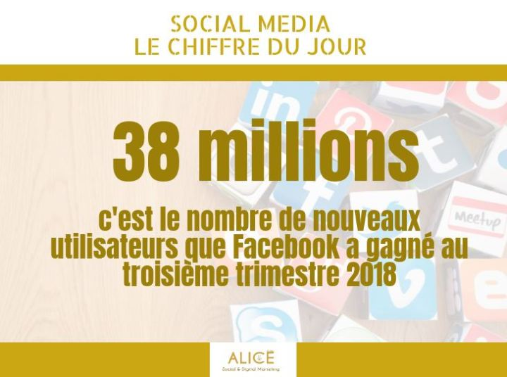 [SOCIAL MEDIA] Le Chiffre duJour