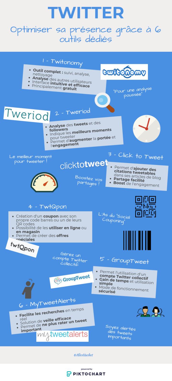 [SOCIAL MEDIA] TWITTER : Optimiser sa Présence Grâce à 6 OutilsDédiés