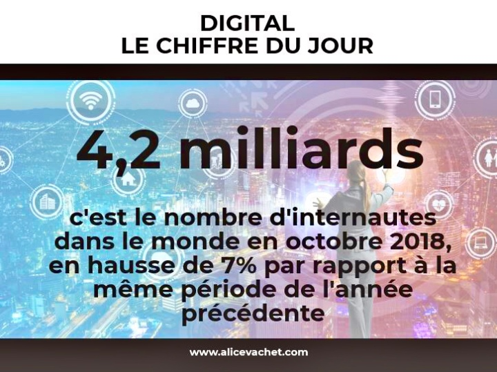[Digital] Chiffre du Jour – Monde🌍