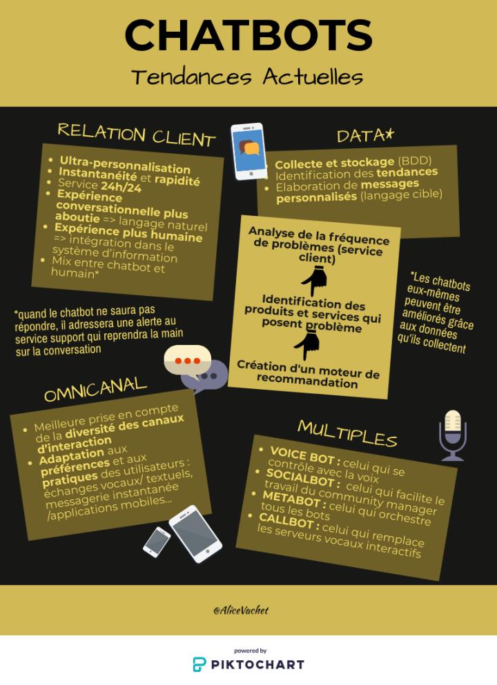[Infographie] Chatbots : TendancesActuelles