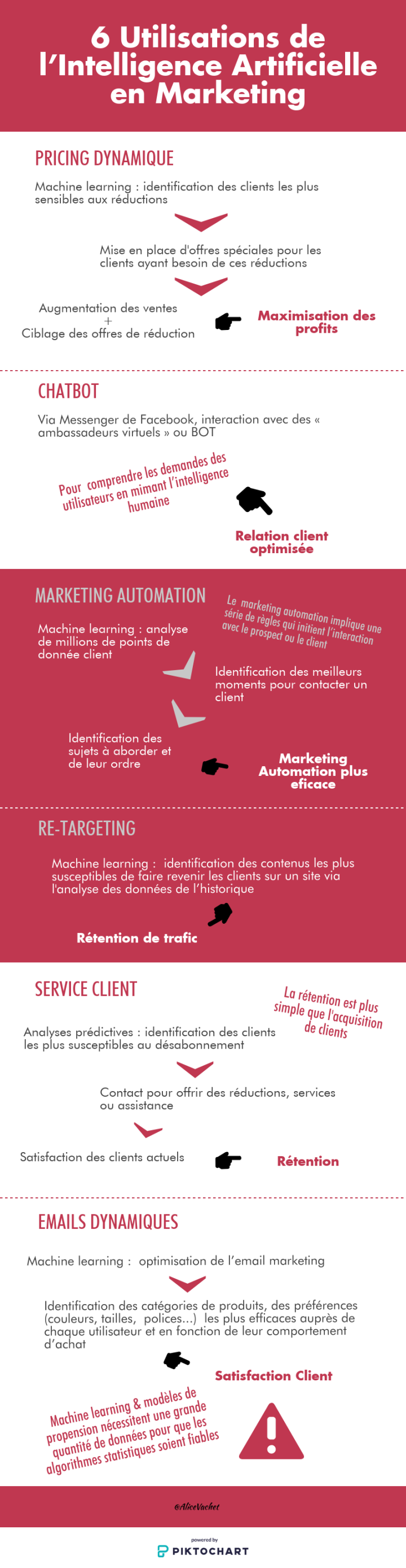 [Infographie] IA : 6 Utilisations de l'Intelligence Artificielle en Marketing