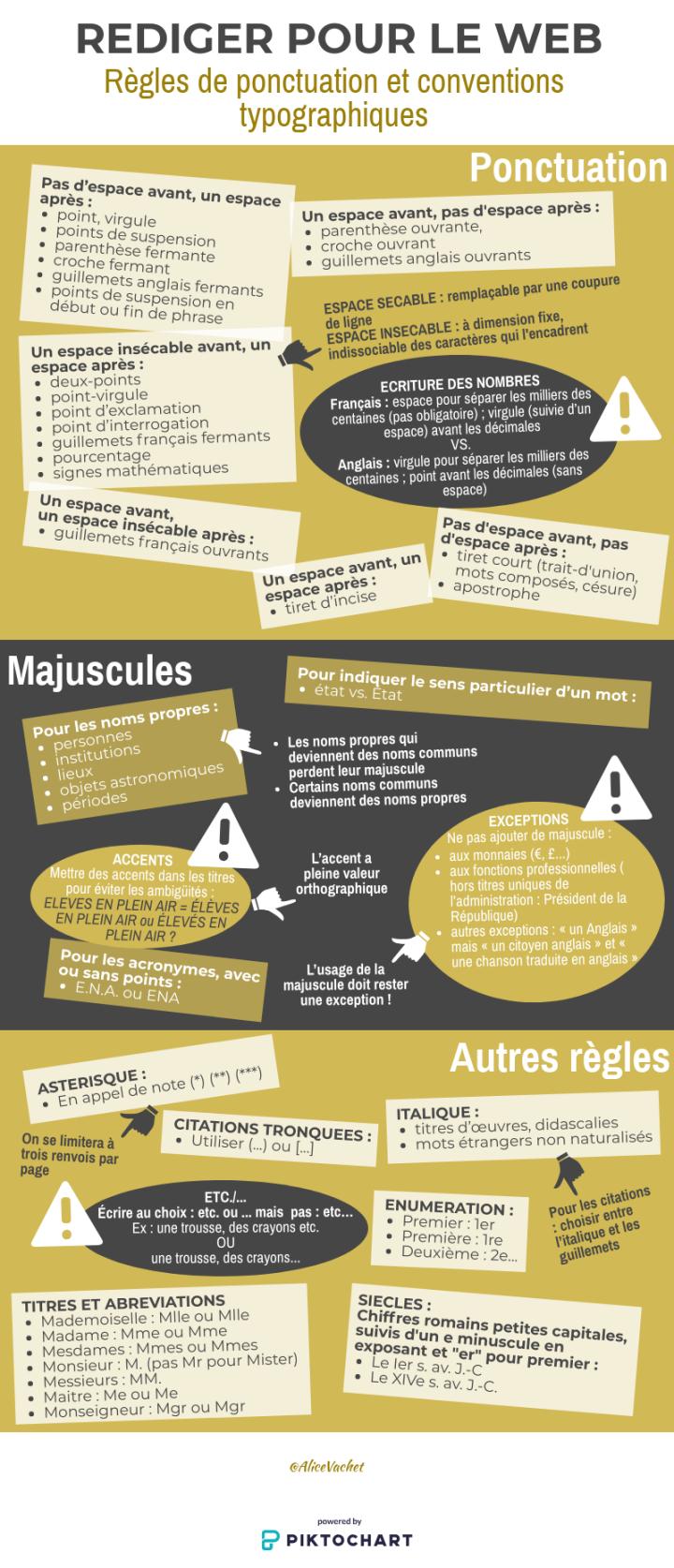 [Infographie] Rédiger pour le Web : Règles de Ponctuation & ConventionsTypographiques