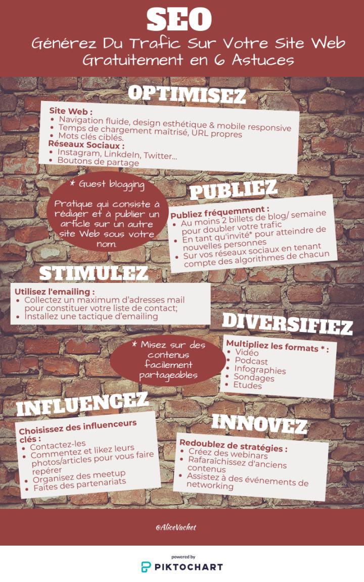 [Infographie] Générez Du Trafic Sur Votre Site Web Gratuitement en 6Astuces