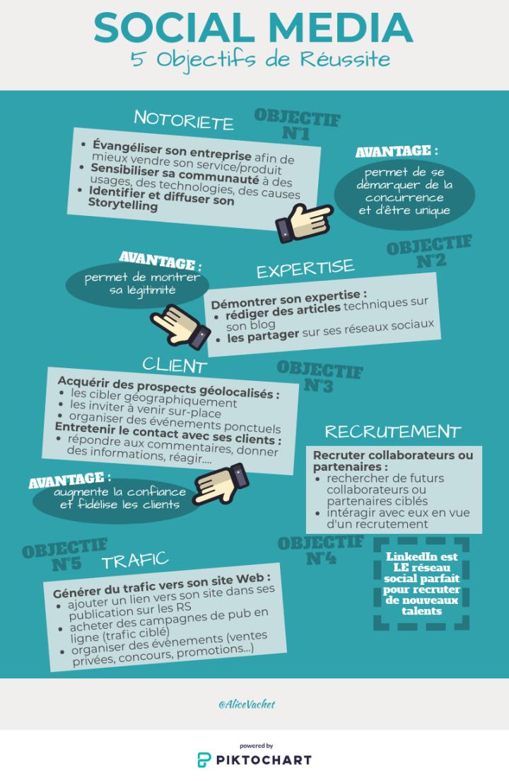 [Infographie] Social Media : 5 Objectifs deRéussite