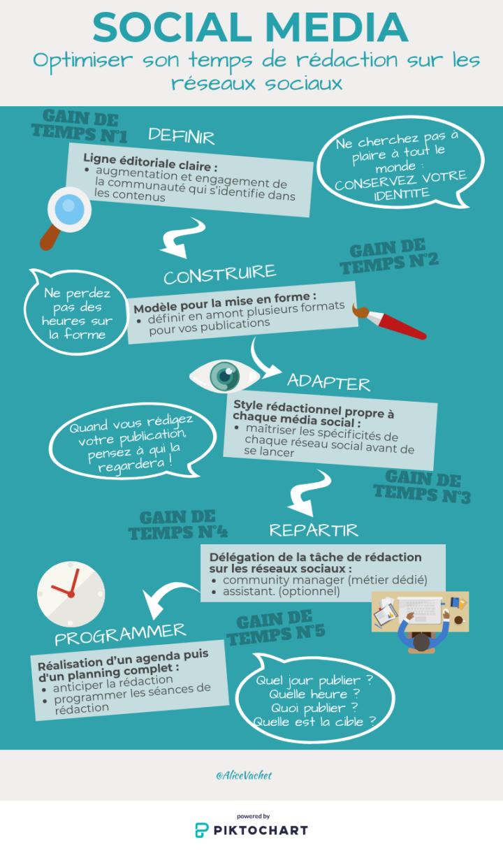 [Infographie] Social Media : Optimiser son Temps de Rédaction sur les RéseauxSociaux
