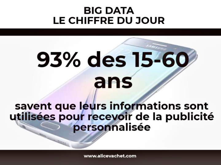 [Big Data] Chiffre du Jour – Publicité Ciblée🔍