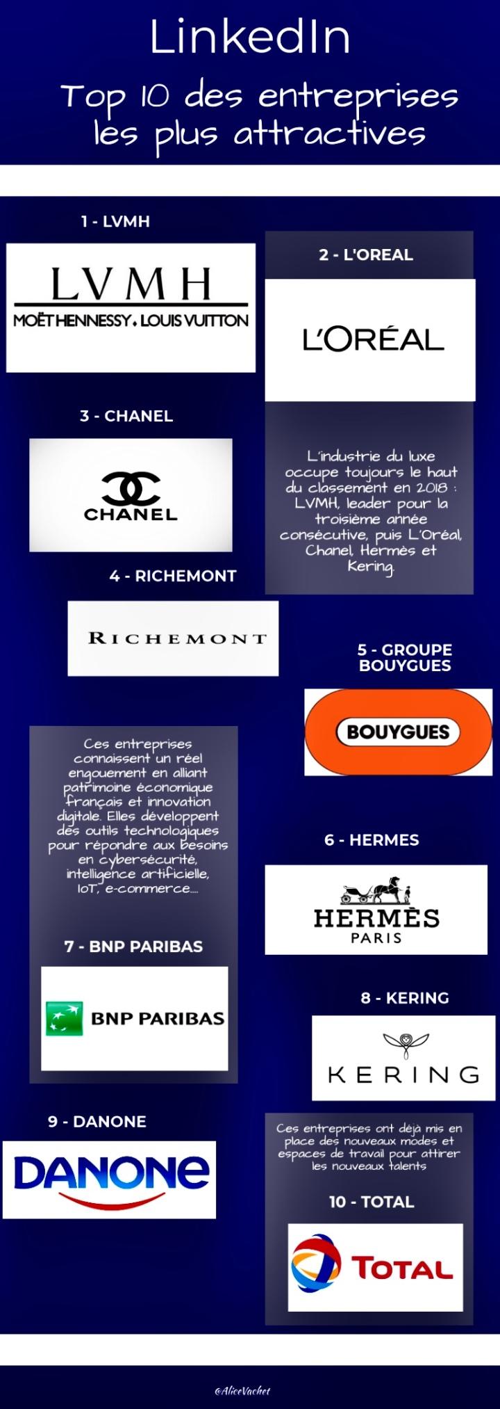 [Infographie] Employer Branding – Top 10 des entreprises les plus attractives sur LinkedIn🏆