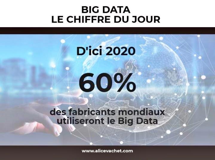 [Big Data] Chiffre du Jour – Prévisions 2020📈