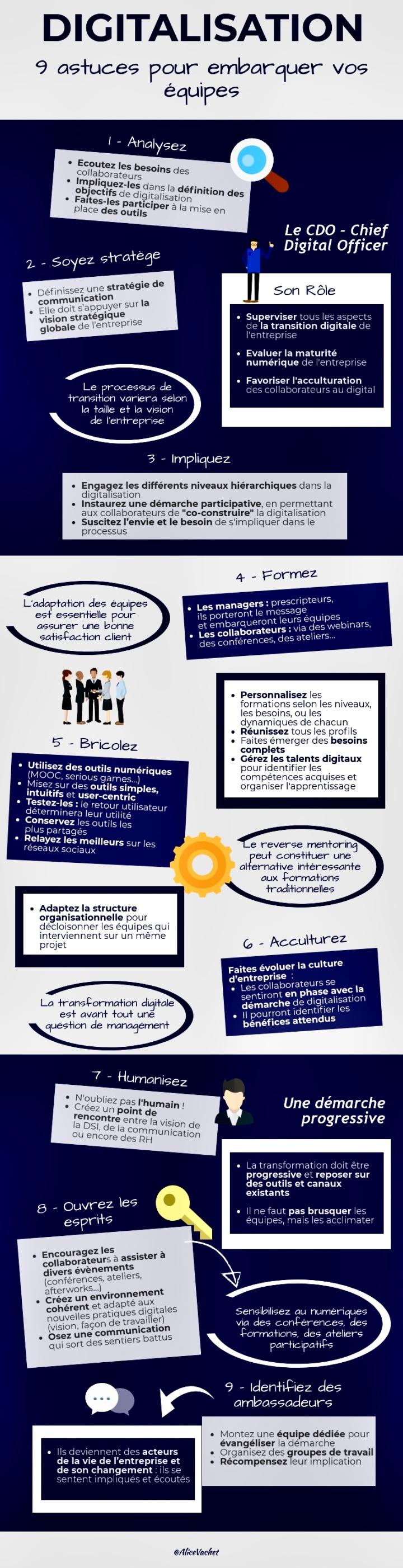 [Infographie] Digitalisation : 9 Astuces pour Embarquer vos Equipes💡