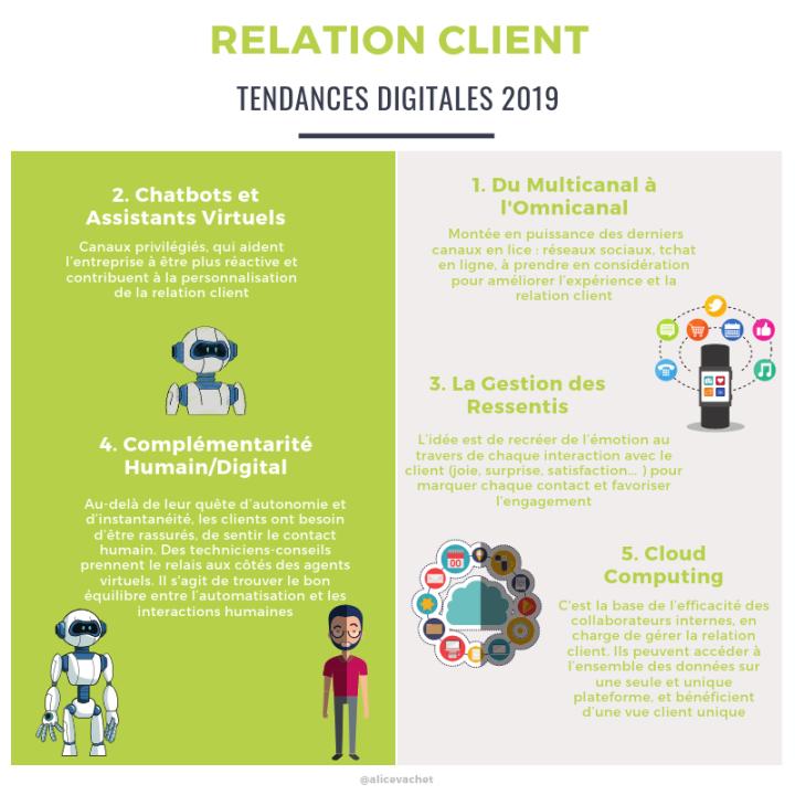 [Infographie] Relation Client : Tendances Digitale en2019
