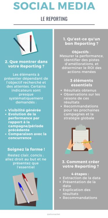 [Infographie] Social Media : Les Bases du Reporting