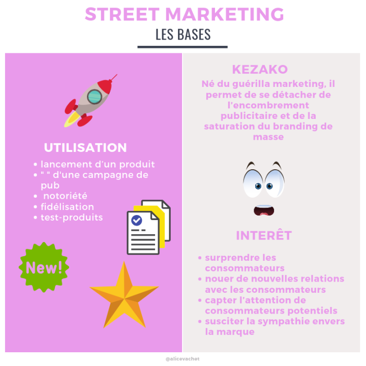 [Infographie] Street Marketing : Les Bases