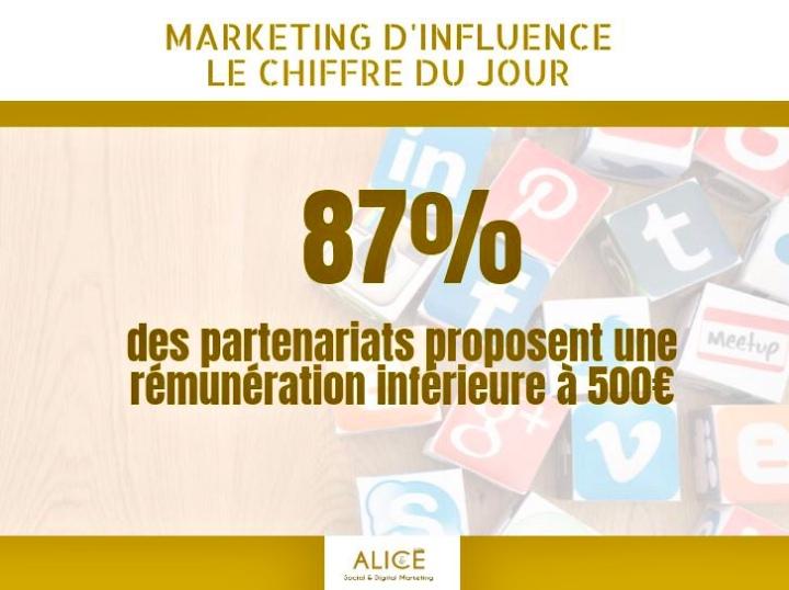 [Marketing d'Influence] Chiffre du Jour – Partenariats💰