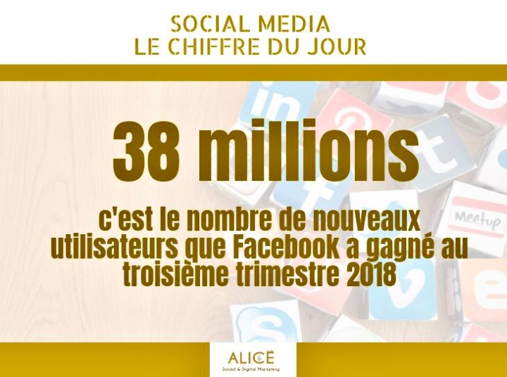 [Social Media] Chiffre du Jour – Facebook🌟