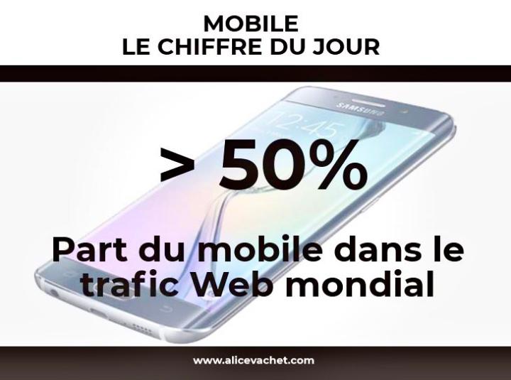 [Mobile] Chiffre du Jour – TraficWeb📱