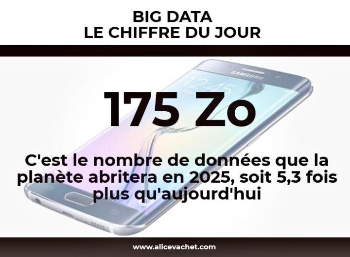 [Big Data] Chiffre du Jour – Prévisions 2025📈