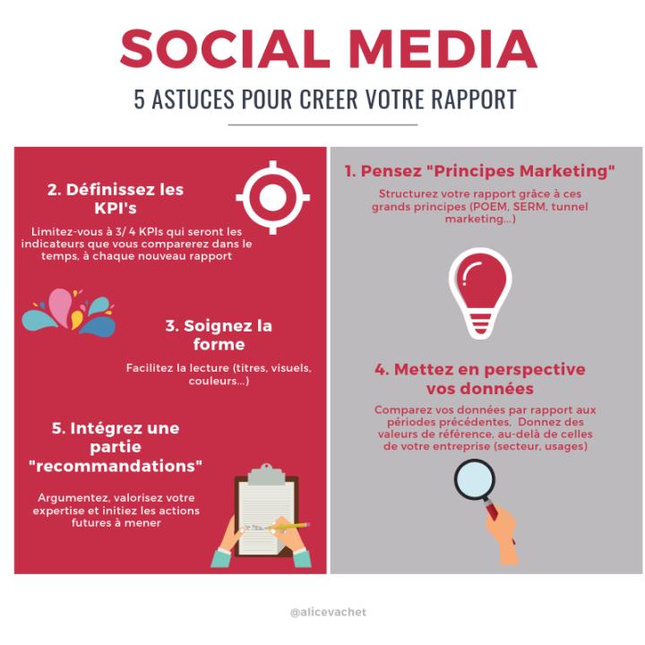 [Infographie] Social Media : 5 Astuces Pour Créer Votre Rapport!