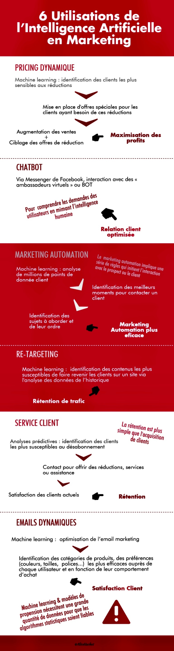 [Infographie] 6 Utilisations de l'Intelligence Artificielle en Marketing 🤓