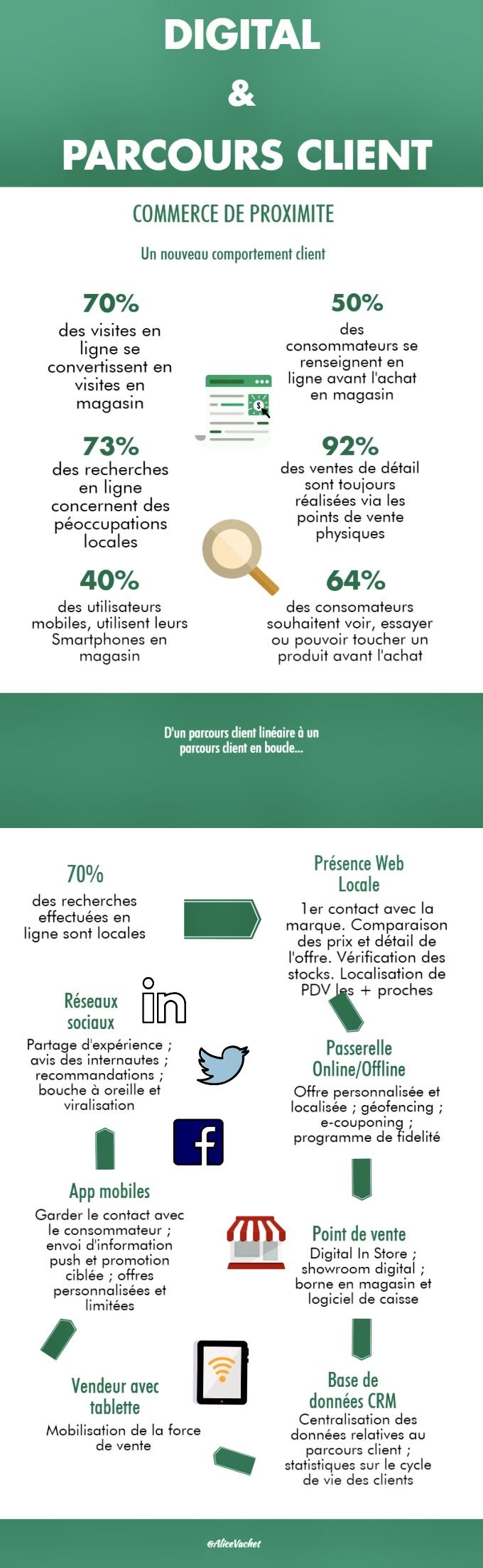 [Infographie] Digital & Parcours Client💻