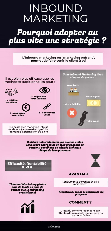[Infographie] Pourquoi adopter au plus vite une stratégie Inbound Marketing ?🤔