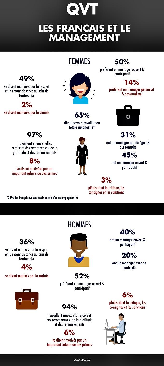 [Infographie] QVT : Les Français & Le Management📑