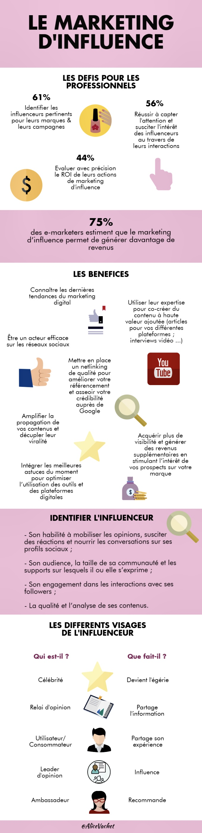 [Infographie] Le Marketing d'Influence 📸