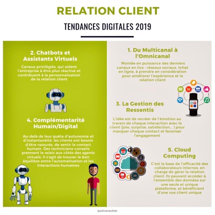 [Infographie] Relation Client : Tendances Digitales en 2019📊