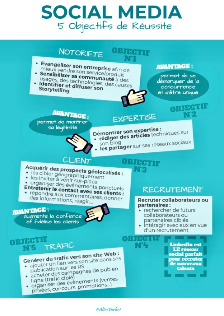 [Infographie] Social Media : 5 Objectifs de Réussite🚀