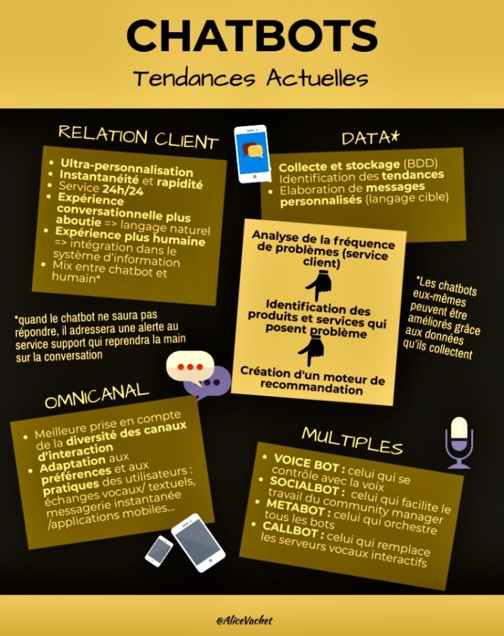 [Infographie] Chatbots : Tendances 2019📊