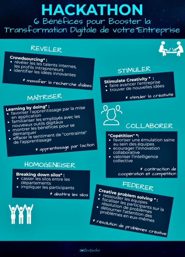 [Infographie] Hackathon : 6 bénéfices pour booster la transformation digitale de votre entreprise🚀