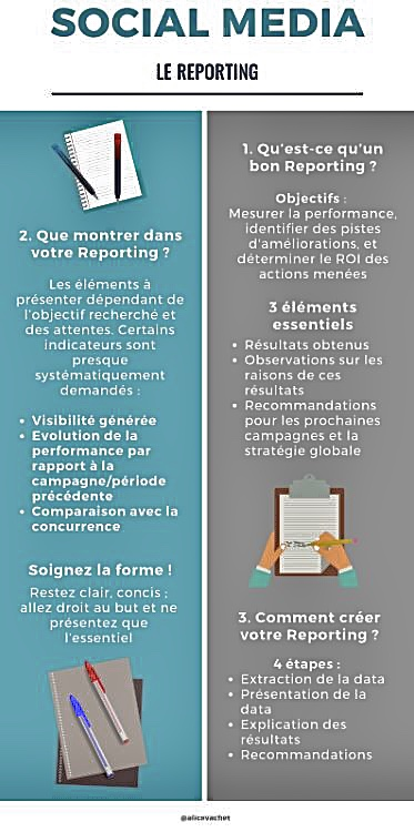 [Infographie] Social Media : Les Bases du Reporting 📑