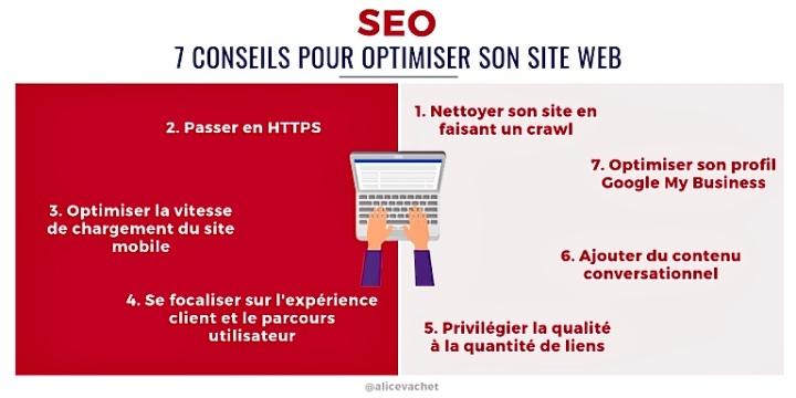 [Infographie] SEO : 7 Conseils pour Optimiser son Site Web💡