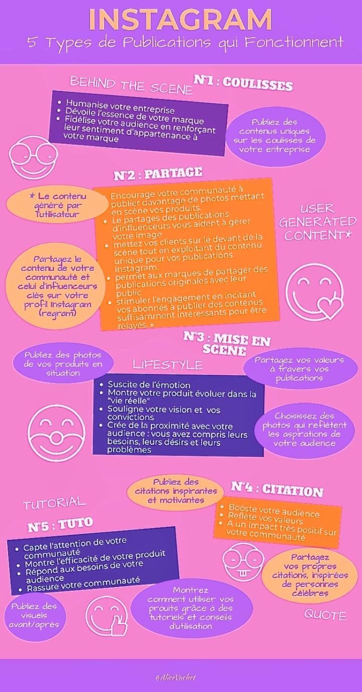 [Infographie] Instagram : 5 Types de Publications qui Fonctionnent📈