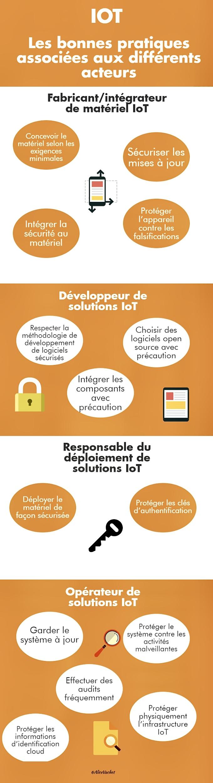 [Infographie] IOT : Les bonnes pratiques associées aux différents acteurs💯