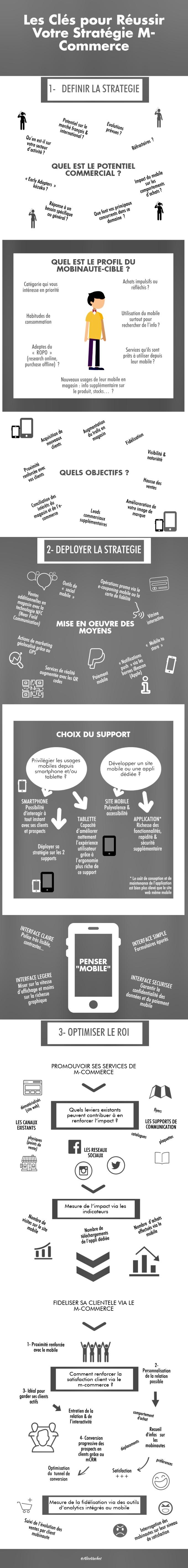 [Infographie] M-Commerce : Les Clés pour Réussir Votre Stratégie🗝