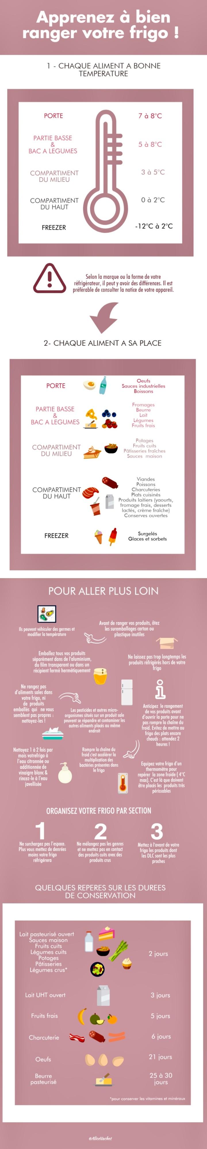 [Infographie] Gaspillage Alimentaire : Bien ranger son frigo♻️