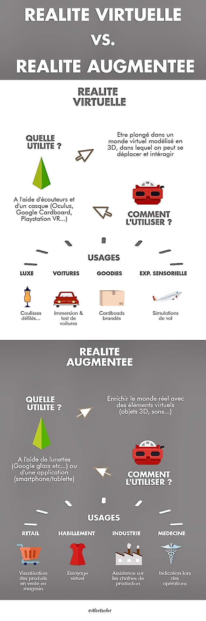 [Infographie] Réalité Virtuelle & Réalité Augmentée : Quelles différences ?🤔
