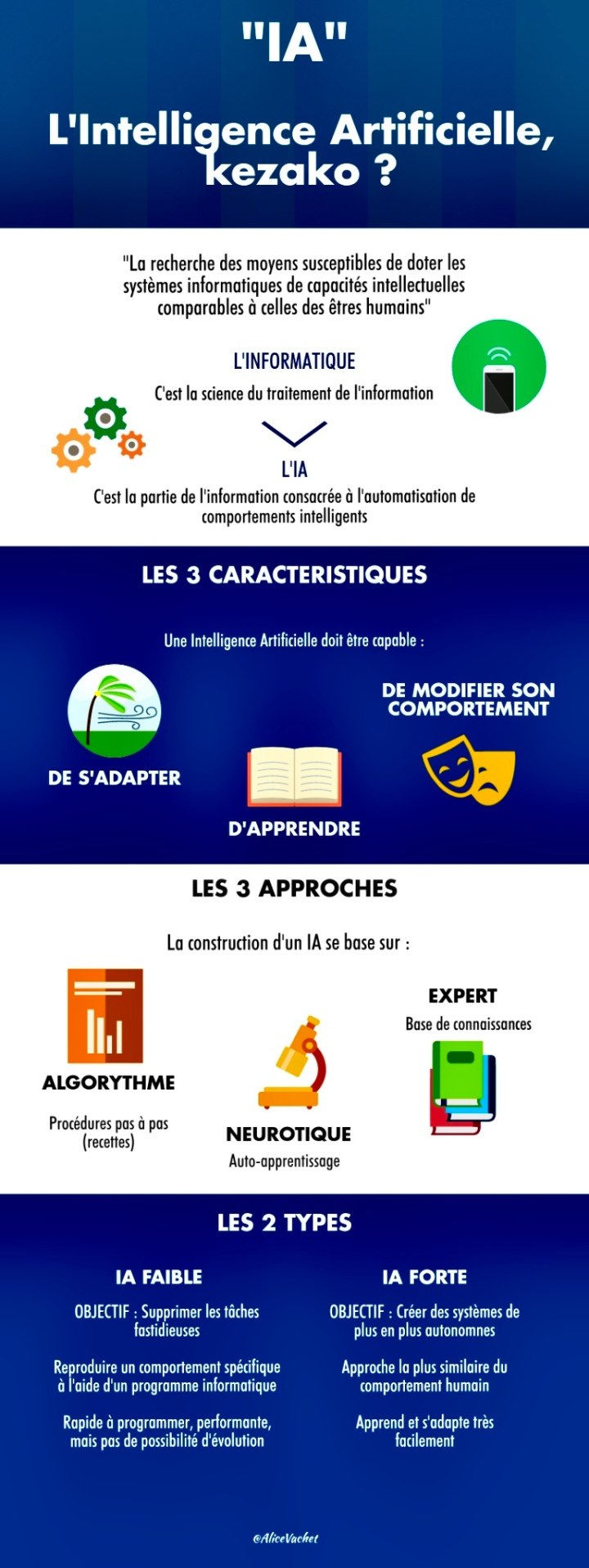 [Infographie] L'Intelligence Artificielle, Kezako ? 🧐