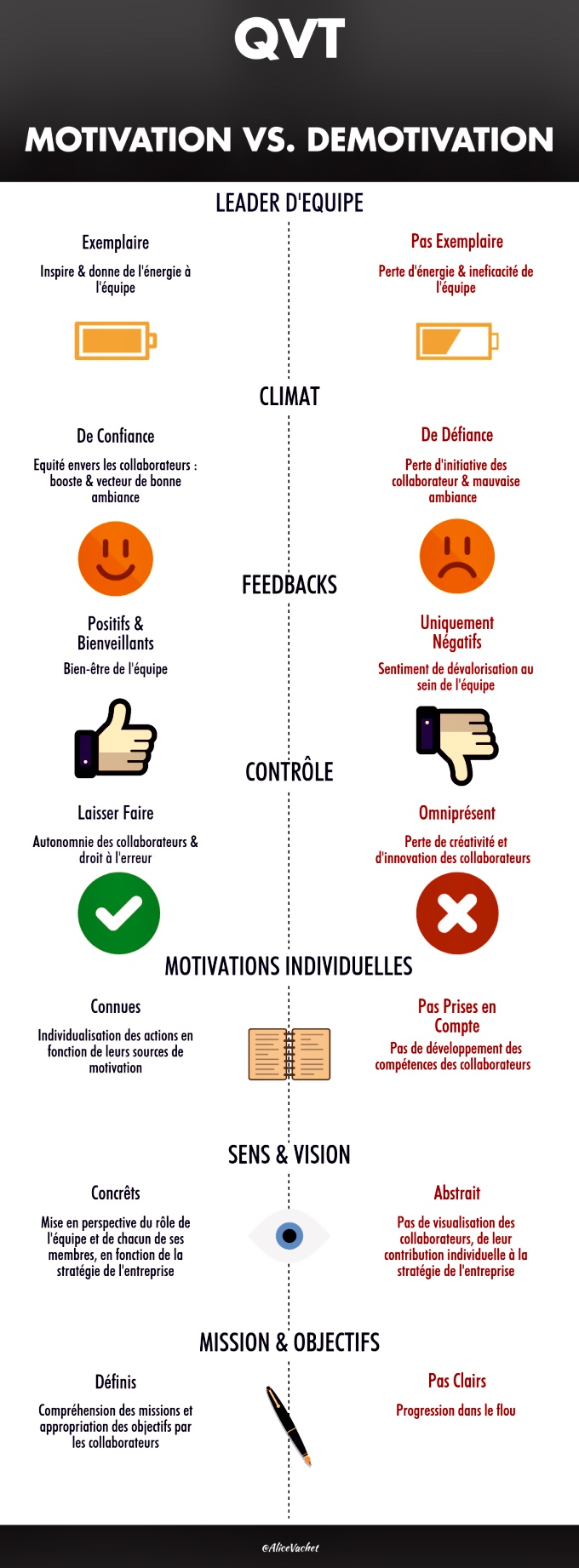 [Infographie] QVT : Motivation Vs. Démotivation ☝🏻