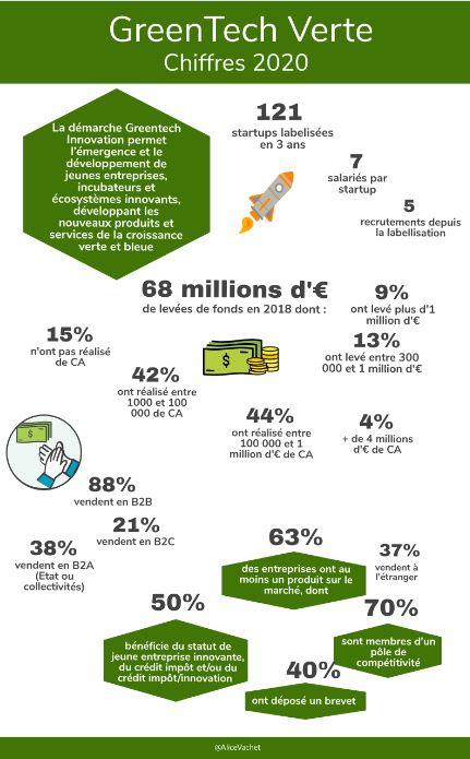 [Infographie] GreenTech Verte – Les Chiffres 2020♻️