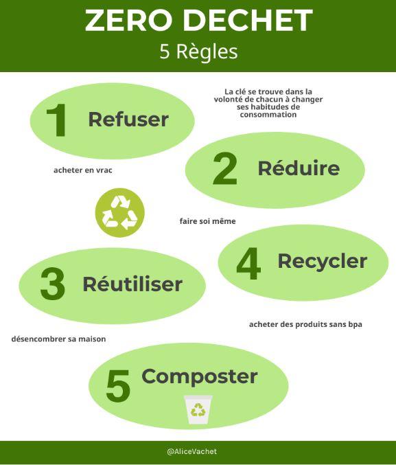 [Infographie] Les 5 règles du Zero Dechet♻️