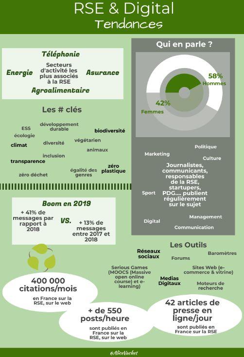 [Infographie] RSE & Digital : Les tendances♻️