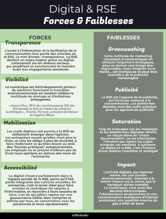 [Infographie] RSE & Digital : Forces & Faiblesses♻️