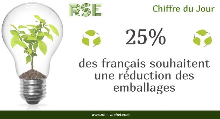 [Ecologie] Chiffre – Packaging, que veulent les français?