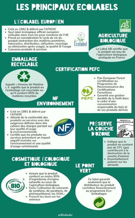 [Infographie] Ecologie : Les Principaux Ecolabels♻️