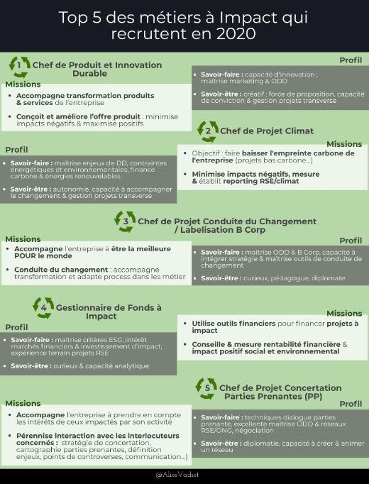 [Infographie] Top 5 des métiers à Impact qui recrutent en 2020♻️