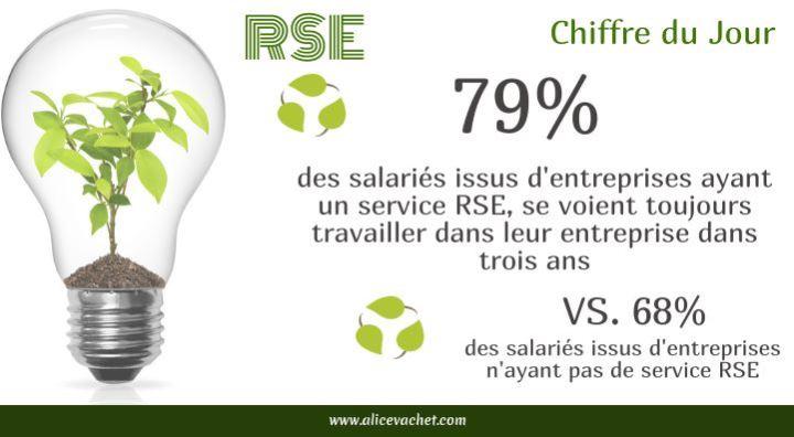 [Chiffre du Jour] La RSE en entreprise : quel impact ?♻️