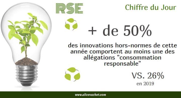 [Chiffre du Jour]  L'Innovation au service de la Consommation Responsable♻️