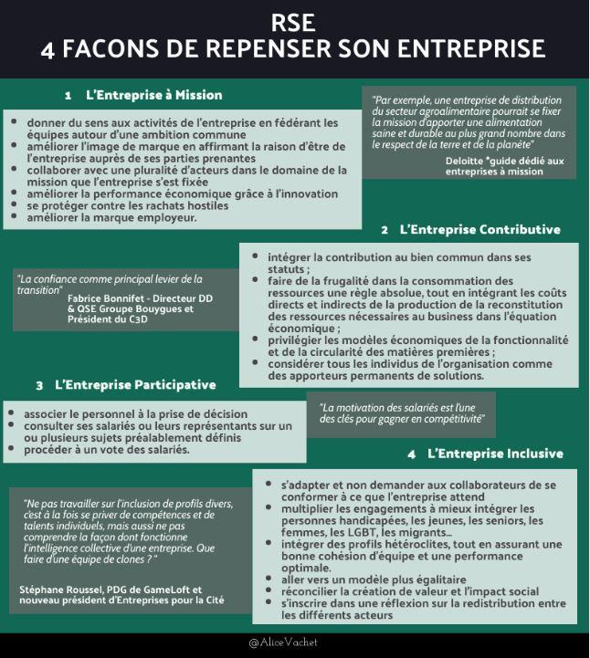 [Infographie] RSE : 4 façons de repenser son entreprise♻️
